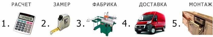 Как составить договор на изготовление мебели